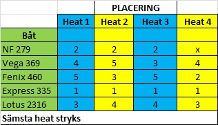 placering-2